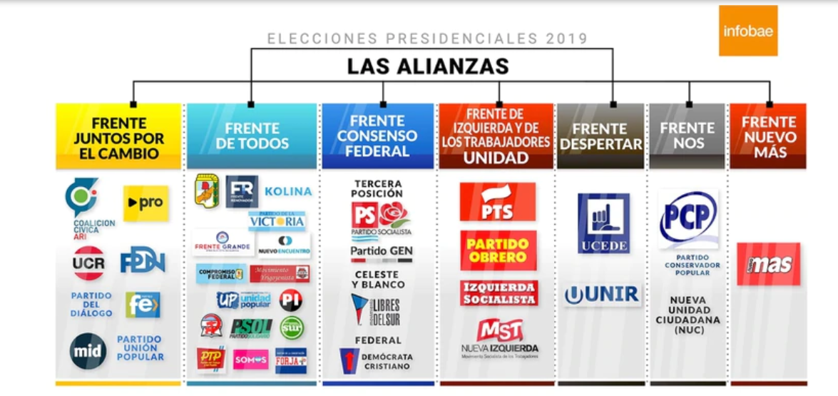 Frentes electorales que competirán en las elecciones presidenciales